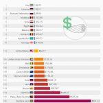 فهرست گران ترین و ارزان ترین اینترنت ها منتشر شد / اینترنت ایران ارزان است؟!