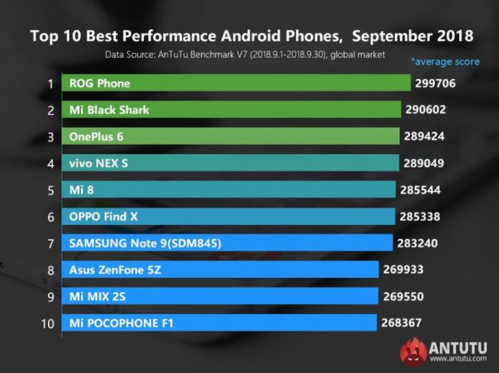 برترین گوشی های موبایل اندرویدی در ماه جاری مشخص شد