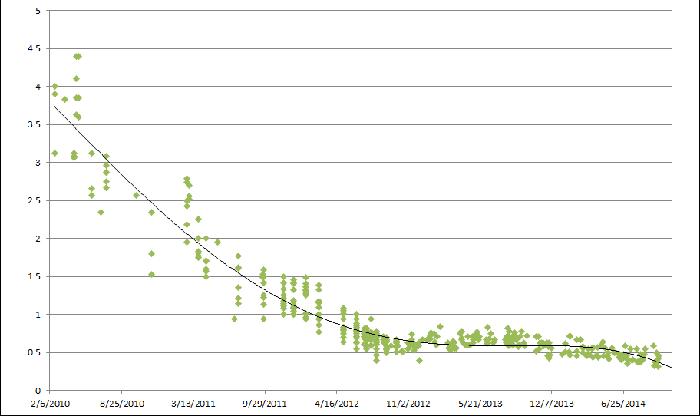 شرکت گیگابایت درآمد شرکت گیگابایت و مقایسه با برند های دیگر