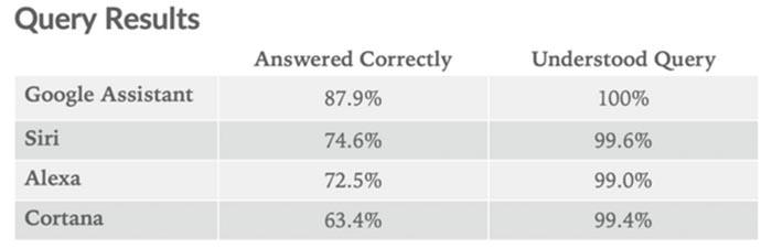 دستیار صوتی اپل یعنی سیری نسبت به آزمایش اولیه پیشرفت چشمگیری داشت