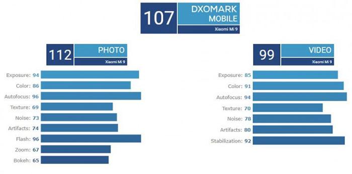 برترین دوربین فیلمبرداری موبایل در DxOMark چه امتیازهایی را کسب کرده است؟