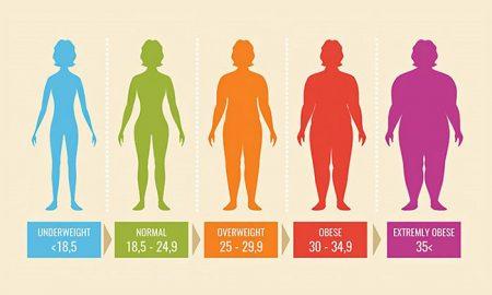 روش محاسبه شاخص توده بدن انسان ها یا همان BMI