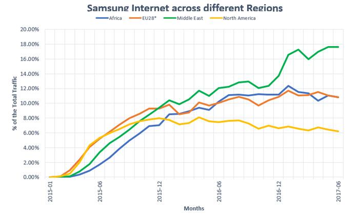 گوشی موبایل سامسونگ A20 از اینترنت 4.5G پشتیبانی می کند؟