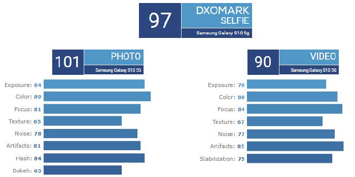 بررسی تفاوت دوربین گلکسی اس 10 نسخه 5G با اس 10 پلاس سامسونگ