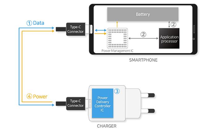 شارژر 100 واتی را با گوشی هوشمند گلکسی نوت 10 می بینیم؟