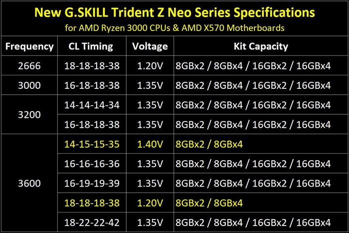مشخصات رم های Trident Z-Neo
