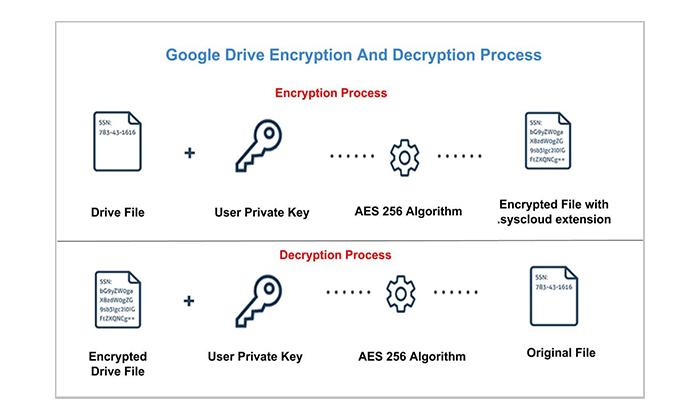 رمزگذاری گوگل درایو چه صورت است؟