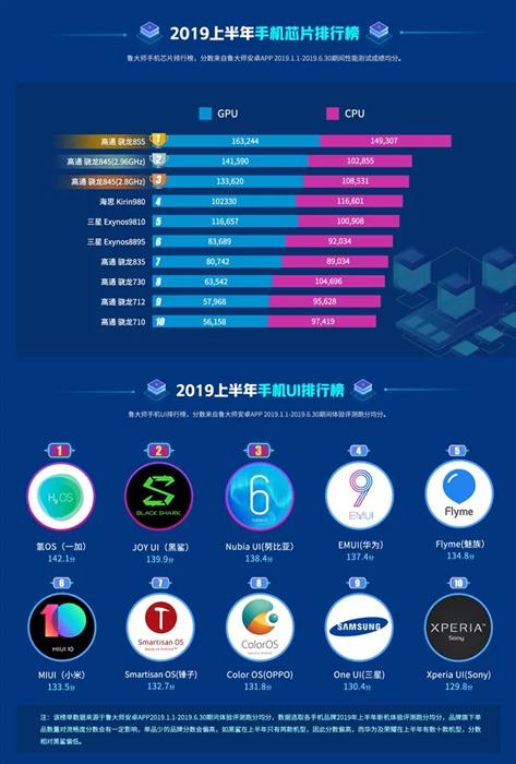 معرفی بهترین رابط کاربری های سال 2019 برای موبایل