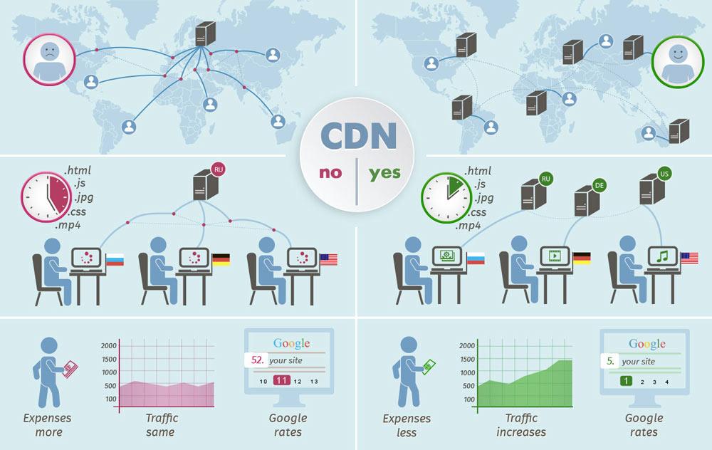 CDN چه کاربردی دارد؟