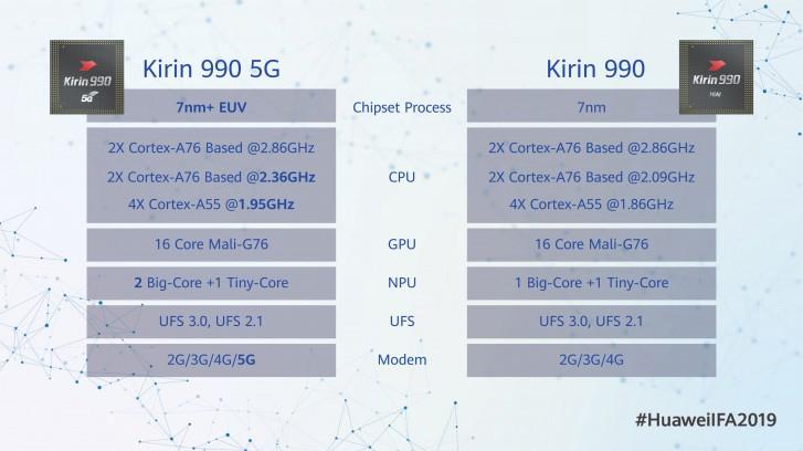 امتیاز گوشی میت 30 پرو قدرت بالاتری در مقایسه با گوشی های هوشمندی دارد