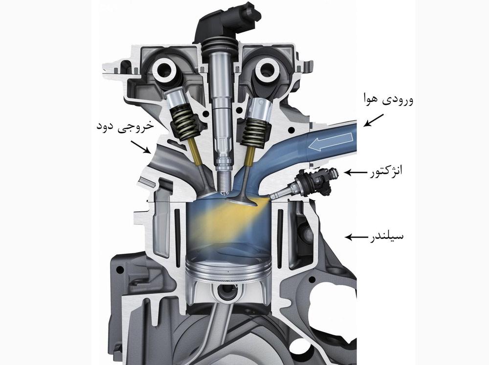 سیستم انژکتوری