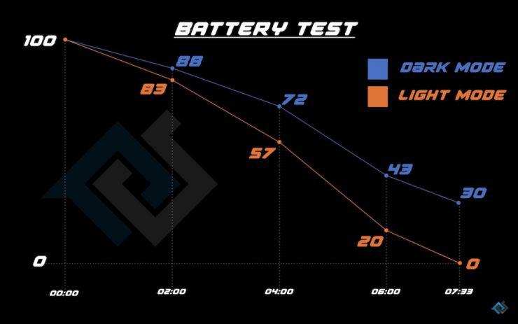 آزمایش باتری آیفون در حالت Dark Mode