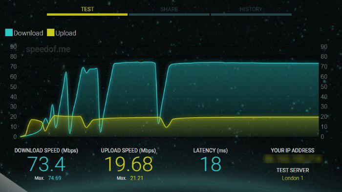 سایت تست سرعت اینترنت SpeedOf