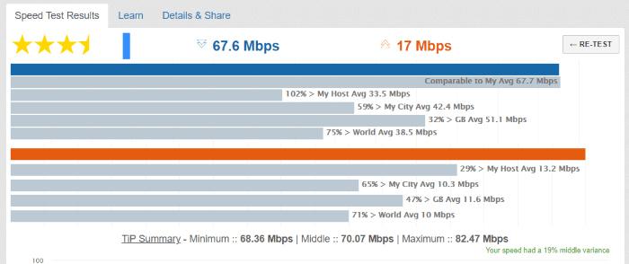 سایت تست سرعت اینترنت TestMy