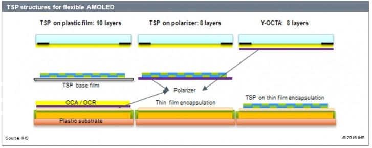 استفاده اپل از نمایشگرهای اولد سامسونگ در ساخت آیفون پرو 2020