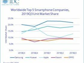 نفس تازه در بازار جهانی گوشیهای هوشمند؛سامسونگ اول،هواوی دوم،اپل سوم