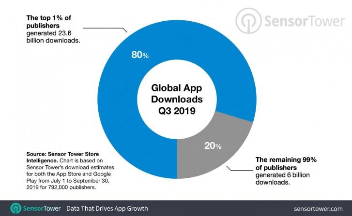 80درصد از اپلیکیشنهای دانلود شده در جهان متعلق به 1 درصد از ناشران