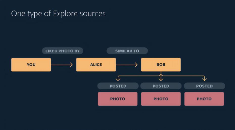 فیسبوک جزئیات هوش مصنوعی اینستاگرام را فاش کرد