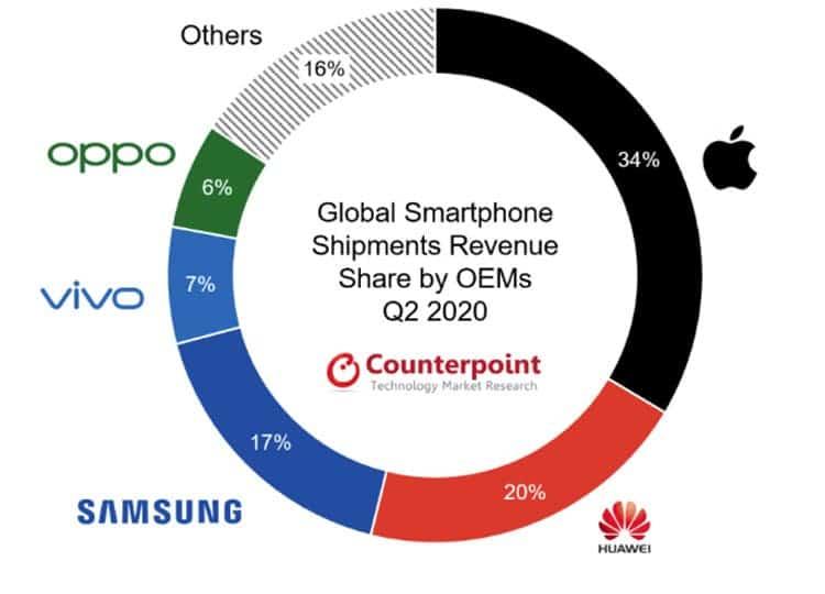 نگاهی به جایگاه تولید کنندگان برتر بازار گوشی های هوشمند در وضعیت فعلی